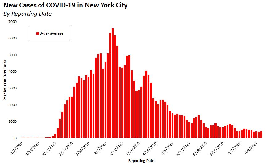 3-Day Average of New NYC COVID-19 cases