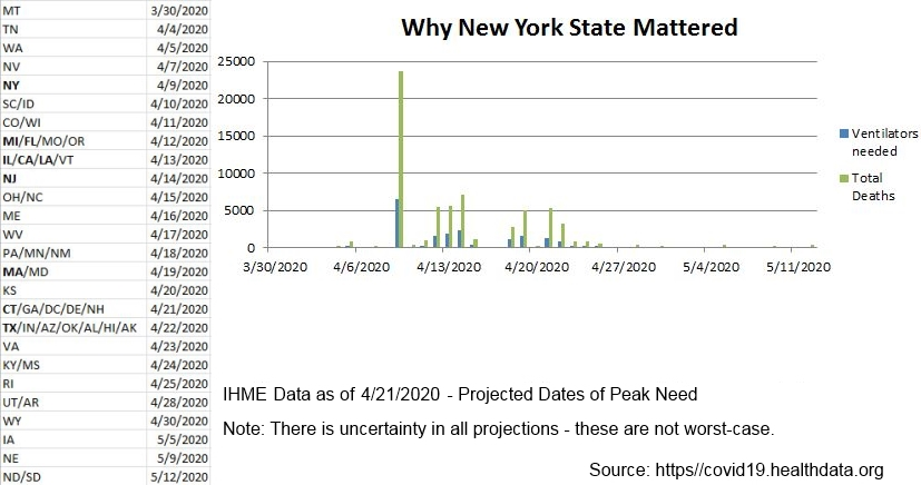 Why New York State Mattered 2020-04-21