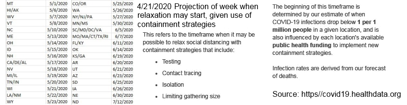Projected Relaxation 2020-04-21