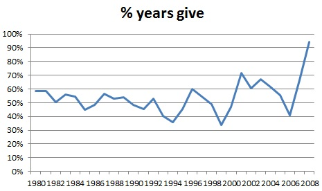 % Years Give